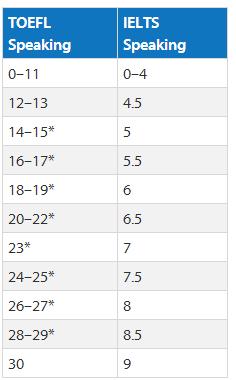 托福雅思口语成绩换算 托福雅思分数对照表 托福雅思分数转化器