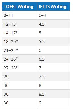 托福雅思写作成绩换算 托福雅思分数对照表 托福雅思分数转化器