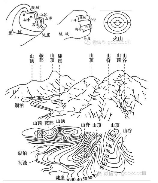 手绘平面地形图