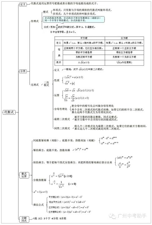 图解中考数学知识点之代数式