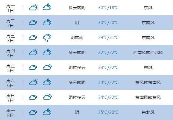 2015高考气象台 南京天气预报 6月7日 8日