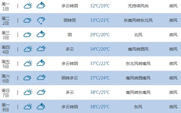 2015高考气象台 平顶山天气预报 6月7日 8日高清图片