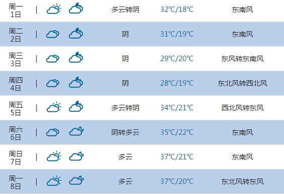 2015高考气象台:淮安天气预报(6月7日-8日)