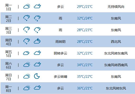 2015高考气象台:鄂州天气预报(6月7日-8日)