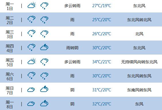 2015高考气象台:达州天气预报(6月7日-8日)