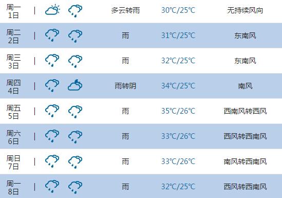 2015高考气象台:肇庆天气预报(6月7日-8日)