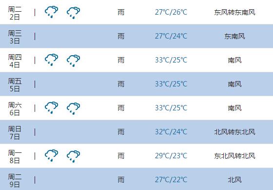 2015高考气象台:梧州天气预报(6月7日-8日)