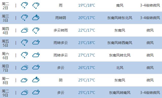 2015高考气象台 青岛天气预报 6月7日 8日