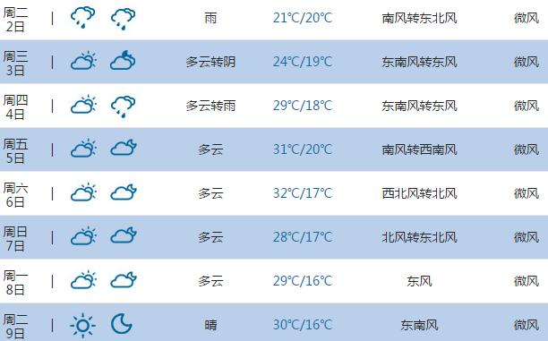 2015高考气象台 临沂天气预报 6月7日 8日