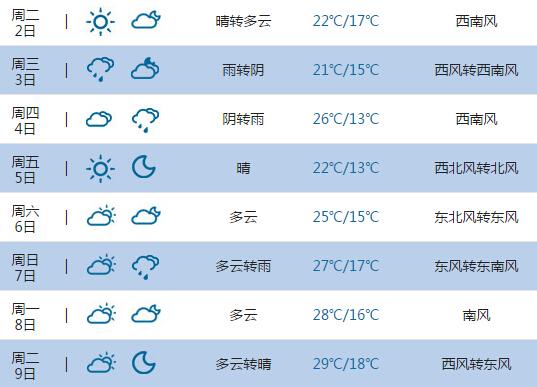 2015高考气象台 呼和浩特天气预报 6月7日 8日