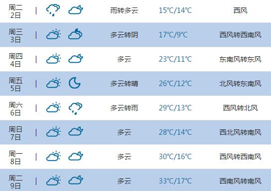 2015高考气象台 海拉尔天气预报 6月7日 8日