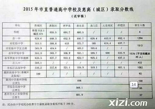 2015年广东惠州中考录取分数线
