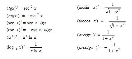 下面带着大家一起来巩固熟悉高等数学各类重要公式