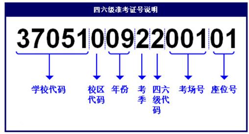 一张图了解英语四级准考证号组成