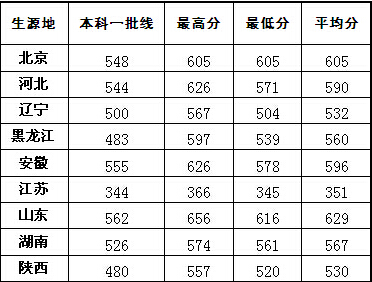 中国海洋大学2015录取分数线汇总(31省市)