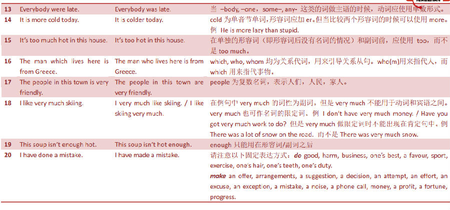 托福口语最常见的106个错误(1)