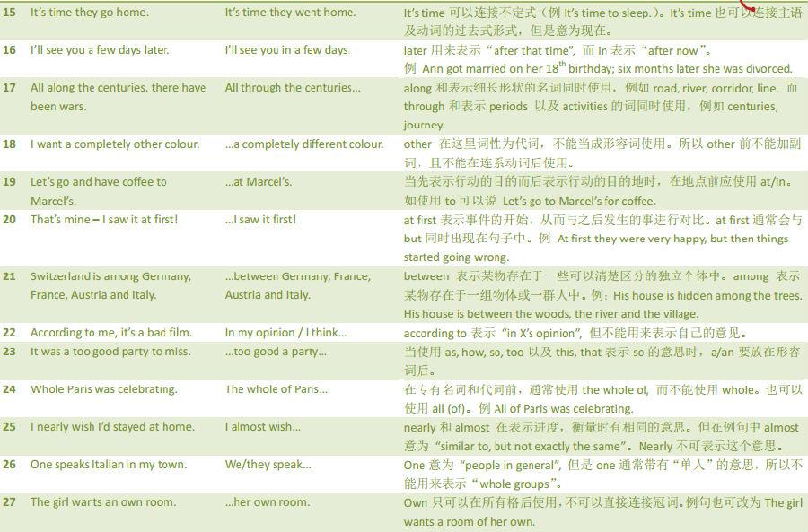 托福口语最常见的106个错误(3)