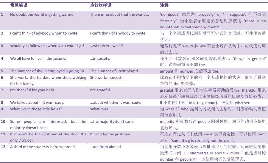 托福口语最常见的106个错误(4)