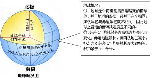 高一地理知识点:地球与地图