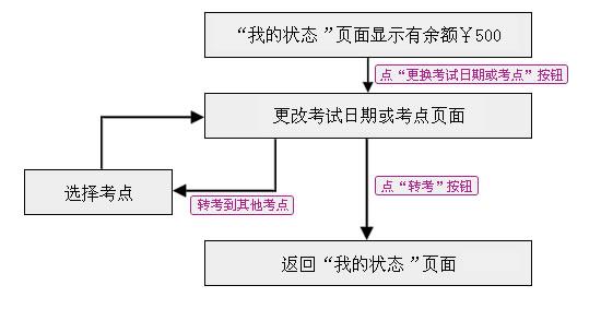 雅思报名流程指南:转考流程