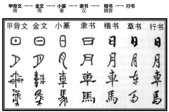 2016中考语文必考中华传统文化:汉字的演变