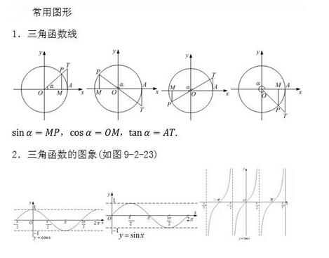高考数学常用公式及定理:三角函数的图形图片