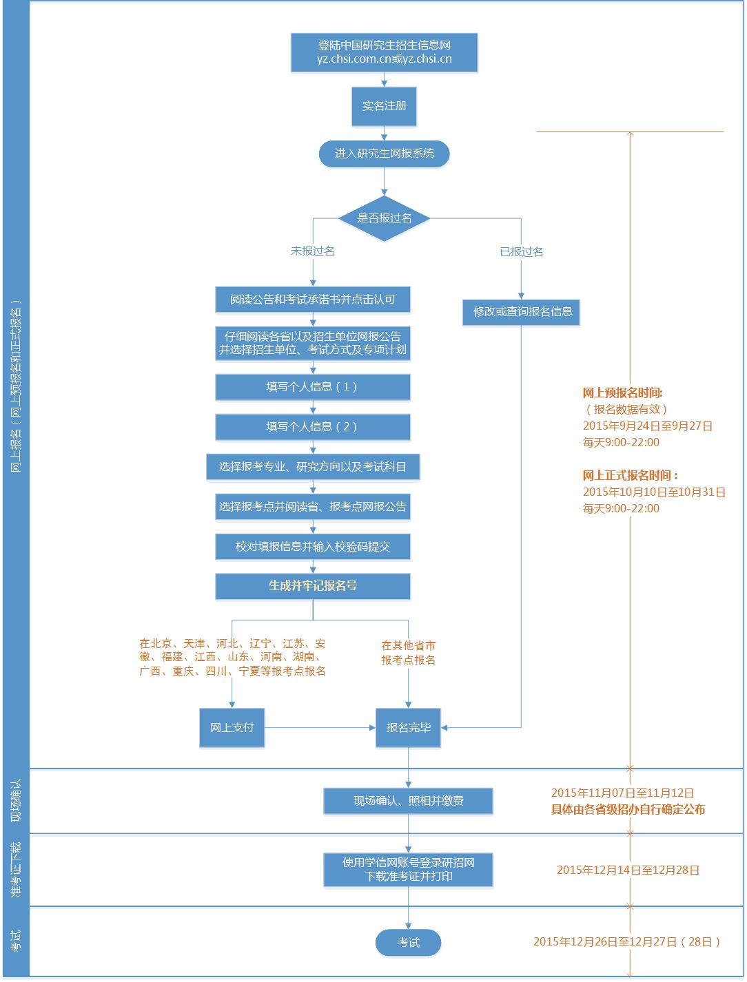 2016考研网上报名最新流程图(图)