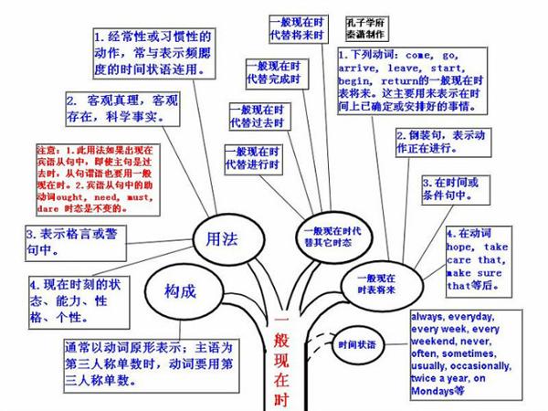 大学英语四级语法树形图