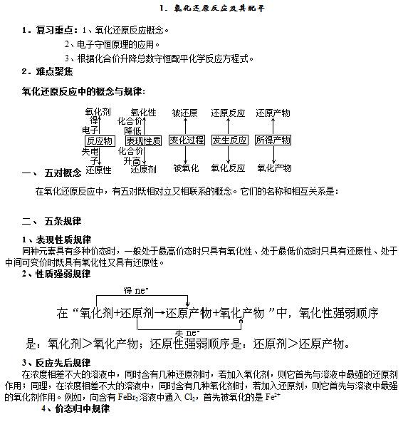 高中化学58个考点精讲大全(下载版)