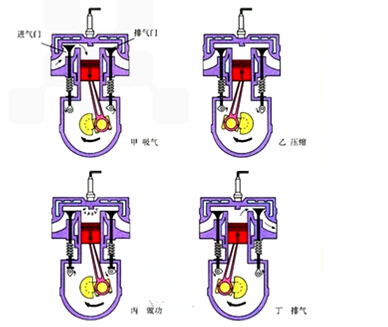 内燃机的四个冲程