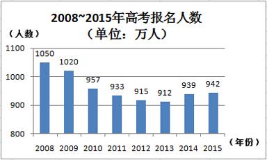 2008~2014年高考报名人数情况