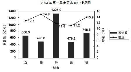 2021一季度城市gdp增速_四川21市州一季度GDP出炉,透露出哪些发展密码 你家乡表现如何