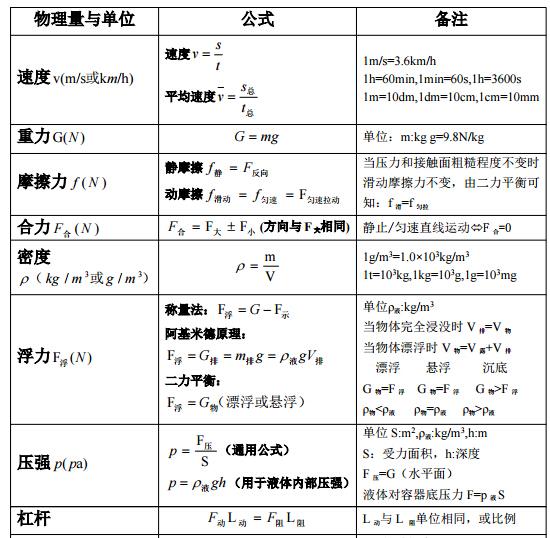 2017初中物理公式总结