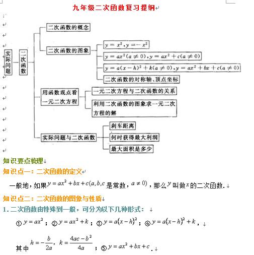 九年级上册英语提纲_九年级上册数学二次函数复习提纲(人教版)_中考_新东方在线