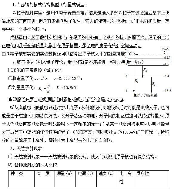 高考物理复习:原子物理