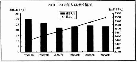 那个省人口最少_中国人口最少的省是哪个