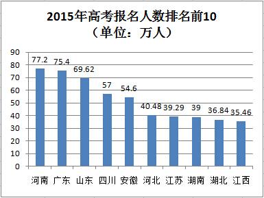 全国31省市2016年高考报名人数汇总