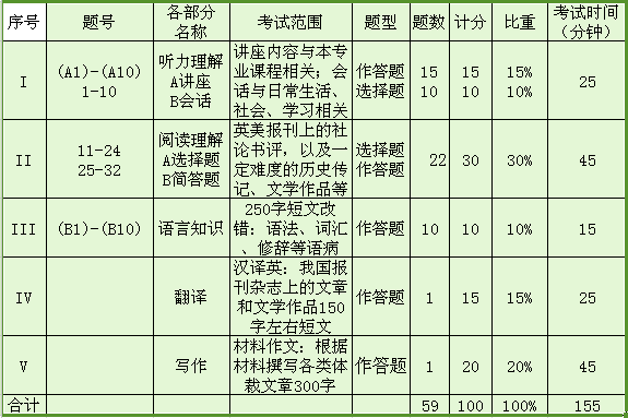 2019专八考试时间分配