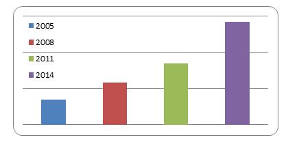 2016考研英语二图表作文考前实战:大学生心理