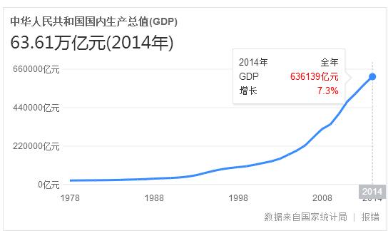托福口语:用英文解释什么是GDP