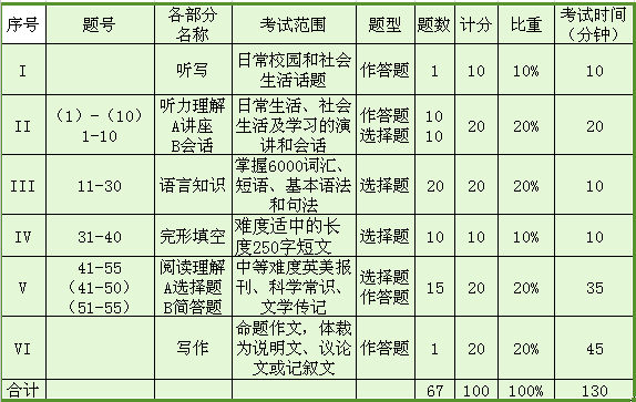 2018专四新题型.png