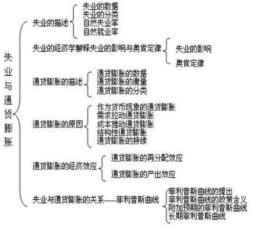 2017考研宏观经济学知识框架 5