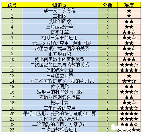 2016广东深圳初三十七校联考数学试题解析