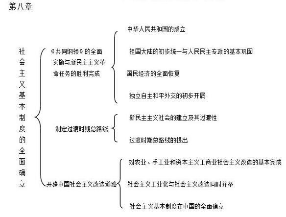史綱知識點框架梳理(第八章)