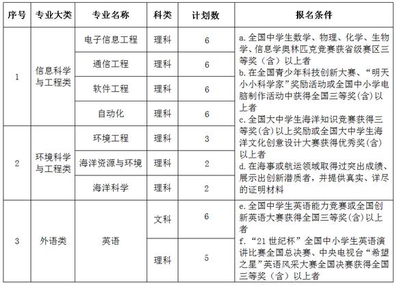 大连海事大学2016自主招生简章