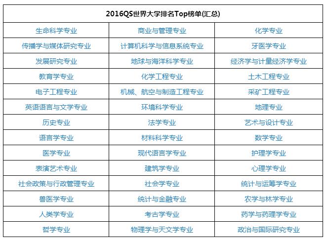 qs 2016世界大学排名榜单(共42个学科)