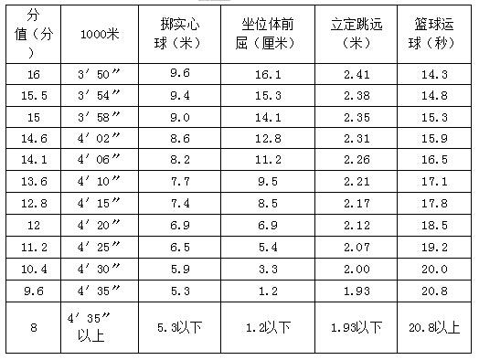 2016山东莱芜中考女生评分考试图片唯美动漫体育标准图片