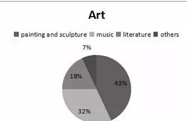 2016年最新托福听力考情:lecture部分
