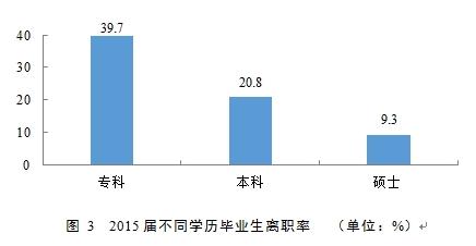 2016大学生就业质量报告发布 本科就业率89.6%