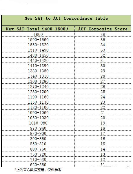 新SAT与ACT分数换算表